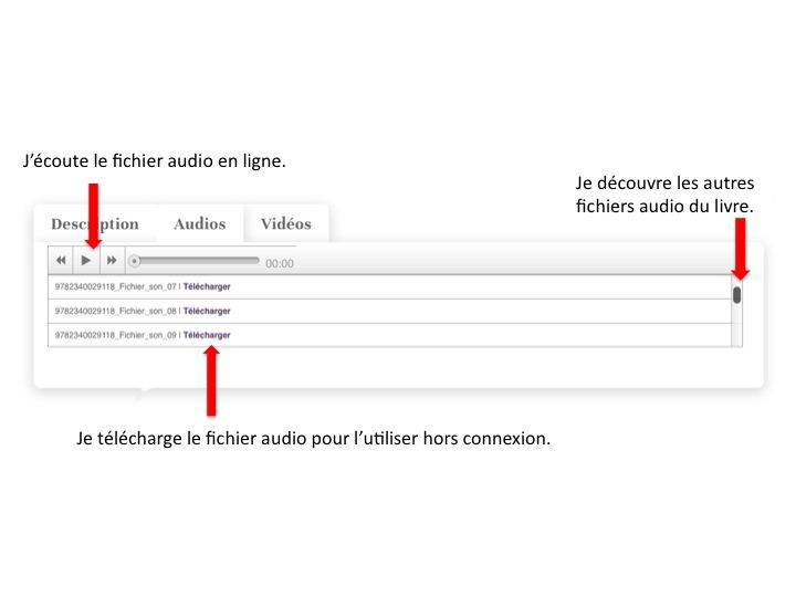 Aide utilisation audios site